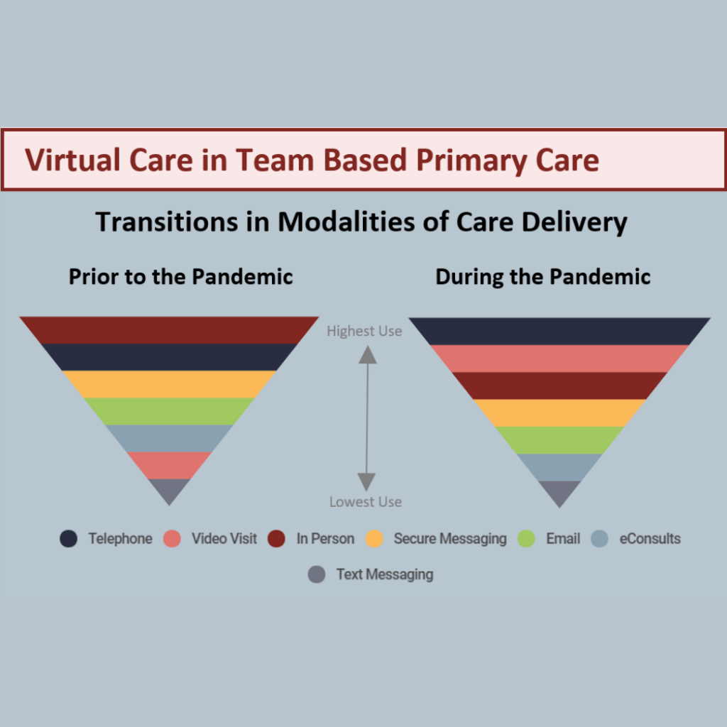 This infographic shows transitions in modalities of care delivery during COVID-19. Virtual care appointments by telephone and video increased significantly during the pandemic.